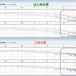 シールドによる音の違いの検証